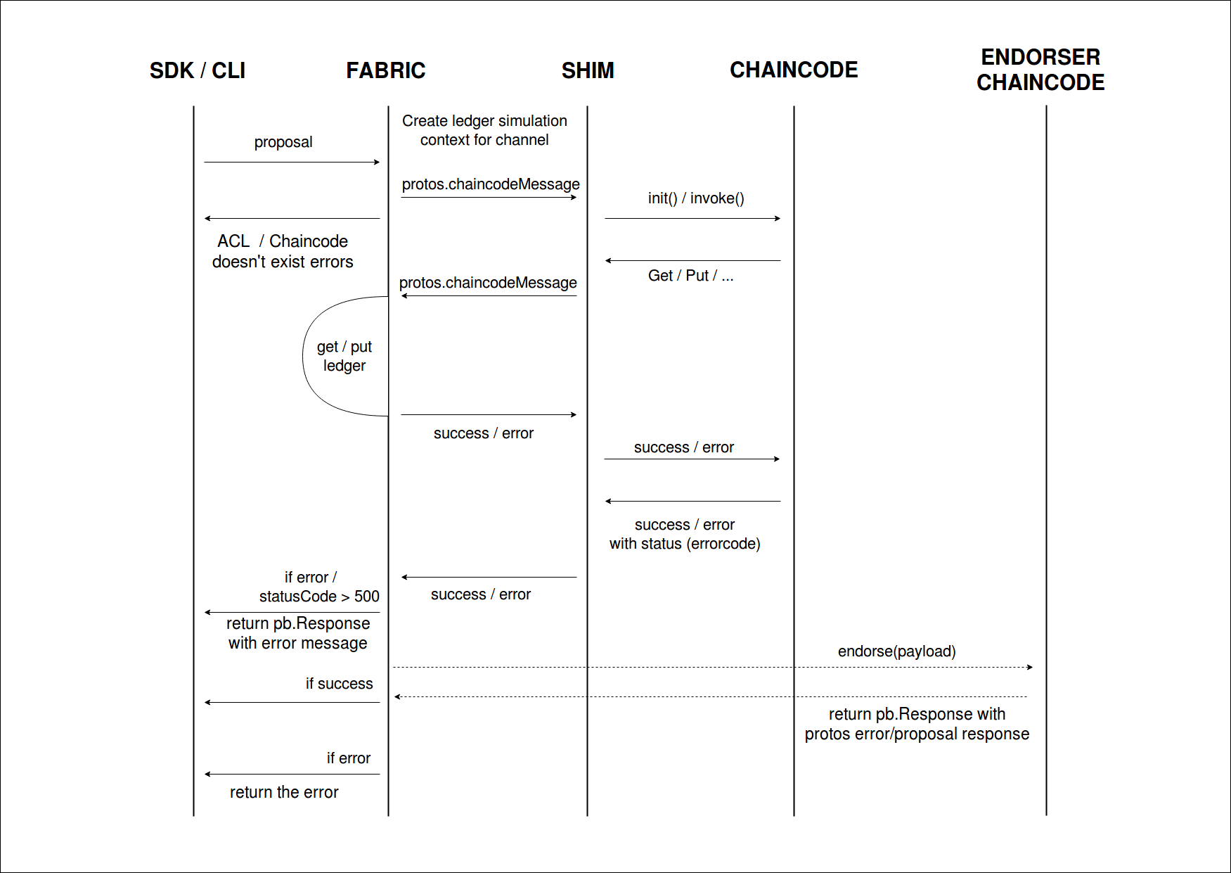 What is chaincode hyperledger fabricdocs master documentation chaincode swimlanes pooptronica Gallery